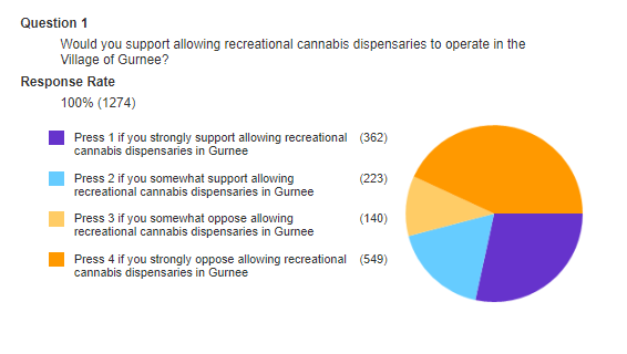 Connect CTY Survey Results